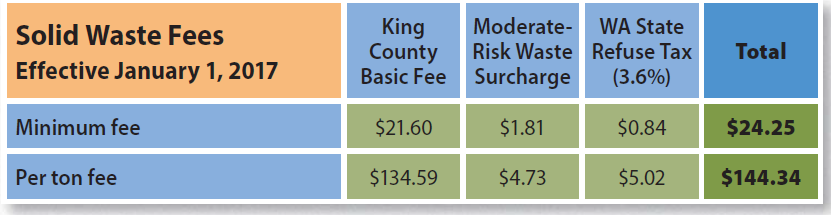 Kent News: King County Solid Waste Fees Increase Jan. 1., 2017