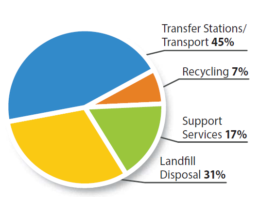 Kent News: King County Solid Waste Disposal Rates Go Up Jan. 1., 2017