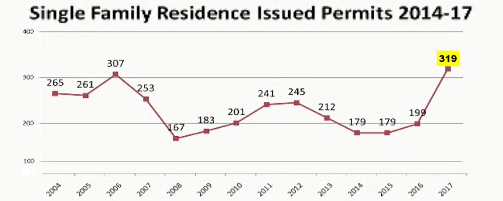 Kent had record number of residential building permits in 2017